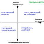 Лекция 4. Свойства личности. Подходы к деятельности