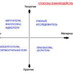 Лекция 6. Способы взаимодействия с миром