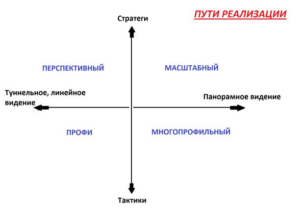 Как определиться с видом деятельности